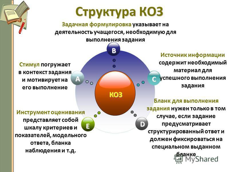 Структура КОЗ КОЗ B E C D A Стимул погружает в контекст задания и мотивирует на его выполнение Источник информации содержит необходимый материал для успешного выполнения задания Инструмент оценивания представляет собой шкалу критериев и показателей,