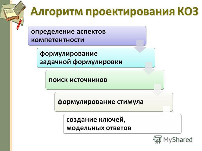 Алгоритм проектирования КОЗ