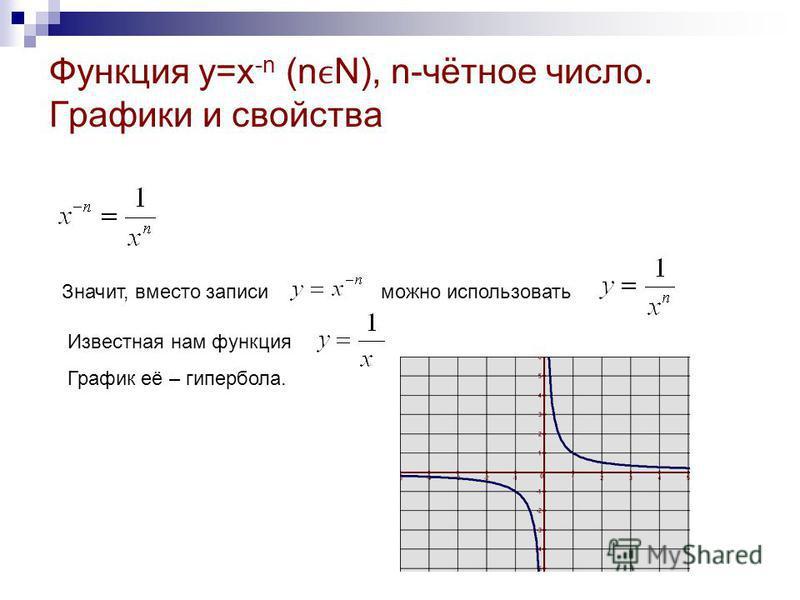 Функция y=x -n (nN), n-чётное число. Графики и свойства Значит, вместо записи можно использовать Известная нам функция График её – гипербола.