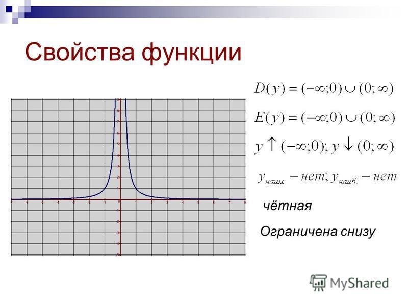 Свойства функции чётная Ограничена снизу