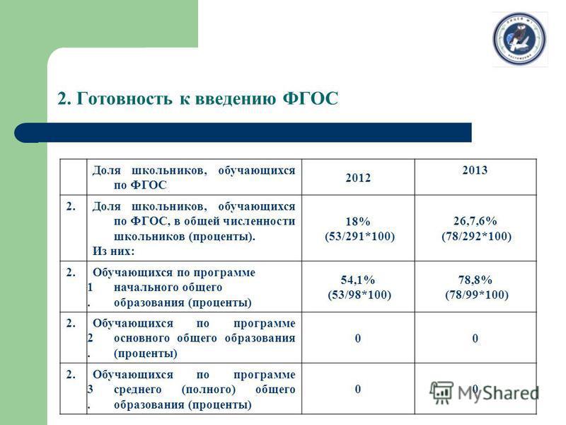 2. Готовность к введению ФГОС Доля школьников, обучающихся по ФГОС 2012 2013 2. Доля школьников, обучающихся по ФГОС, в общей численности школьников (проценты). Из них: 18% (53/291*100) 26,7,6% (78/292*100) 2. 1. Обучающихся по программе начального о