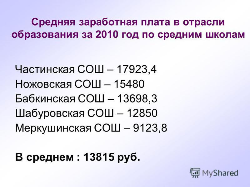 14 Средняя заработнммая плата в отрасли образования за 2010 год по средним школам Частинскммая СОШ – 17923,4 Ножовскммая СОШ – 15480 Бабкинскммая СОШ – 13698,3 Шабуровскммая СОШ – 12850 Меркушинскммая СОШ – 9123,8 В среднем : 13815 руб.