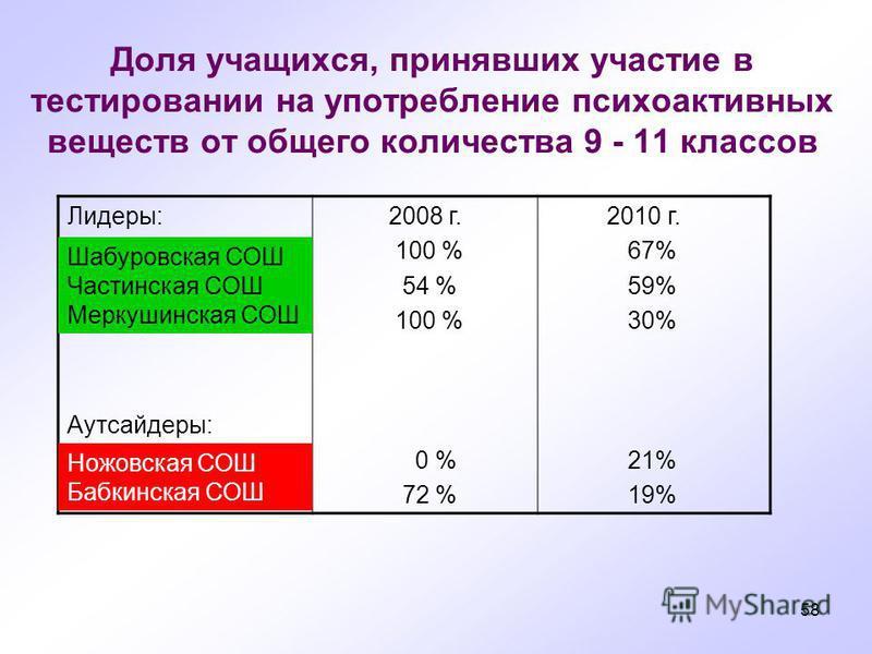 58 Доля учащихся, принявших участие в тестировании на употребление психоактивных веществ от общего количества 9 - 11 классов Лидеры: Аутсайдеры: 2008 г. 100 % 54 % 100 % 0 % 72 % 2010 г. 67% 59% 30% 21% 19% Шабуровскммая СОШ Частинскммая СОШ Меркушин