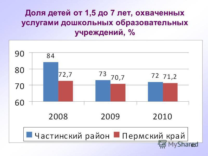 60 Доля детей от 1,5 до 7 лет, охваченных услугами дошкольных образовательных учреждений, %
