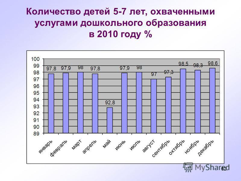 62 Количество детей 5-7 лет, охваченными услугами дошкольного образования в 2010 году %