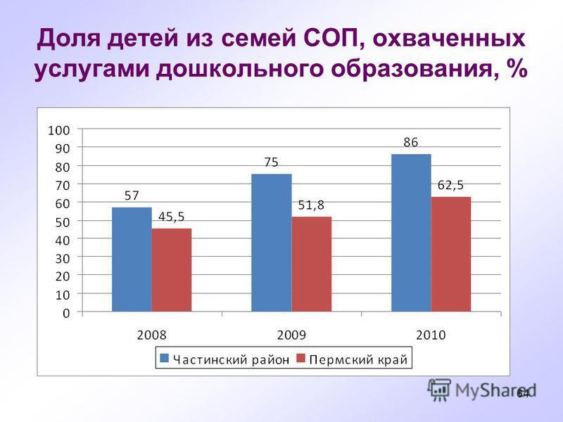 64 Доля детей из семей СОП, охваченных услугами дошкольного образования, %