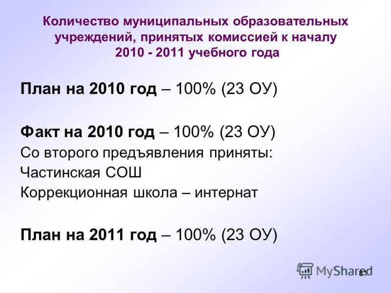 81 Количество муниципальных образовательных учреждений, принятых комиссией к началу 2010 - 2011 учебного года План на 2010 год – 100% (23 ОУ) Факт на 2010 год – 100% (23 ОУ) Со второго предъявления приняты: Частинскммая СОШ Коррекционнммая школа – ин