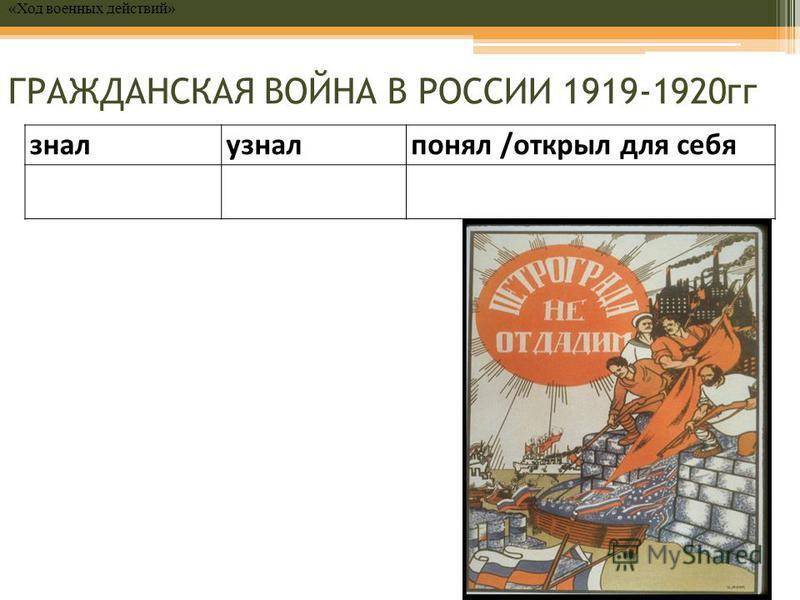 ГРАЖДАНСКАЯ ВОЙНА В РОССИИ 1919-1920 гг зналузналпонял /открыл для себя «Ход военных действий»