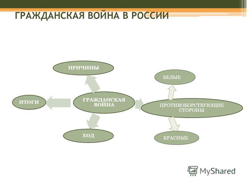 ГРАЖДАНСКАЯ ВОЙНА В РОССИИ ГРАЖДАНСКАЯ ВОЙНА ПРИЧИНЫ ПРОТИВОБОРСТВУЮЩИЕ СТОРОНЫ ХОД ИТОГИ КРАСНЫЕ БЕЛЫЕ