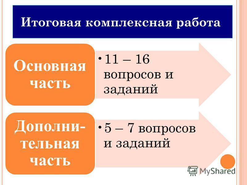 11 – 16 вопросов и заданий Основная часть 5 – 7 вопросов и заданий Дополни- тельная часть Итоговая комплексная работа