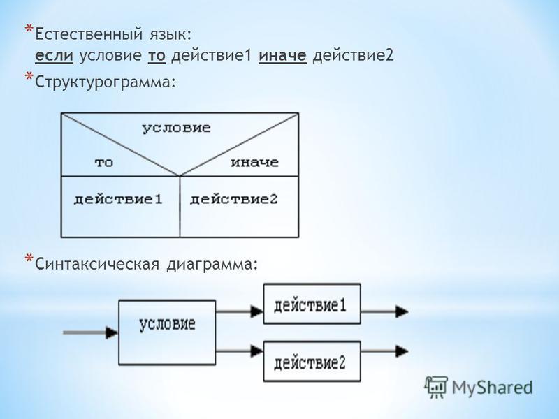 * Естественный язык: если условие то действие 1 иначе действие 2 * Структурограмма: * Синтаксическая диаграмма: