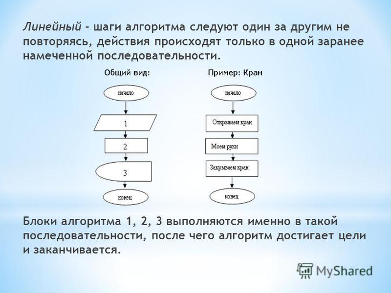 Линейный - шаги алгоритма следуют один за другим не повторяясь, действия происходят только в одной заранее намеченной последовательности. Блоки алгоритма 1, 2, 3 выполняются именно в такой последовательности, после чего алгоритм достигает цели и зака