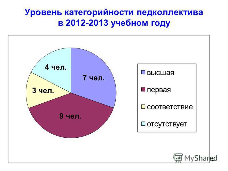 10 Уровень категорийности педколлектива в 2012-2013 учебном году