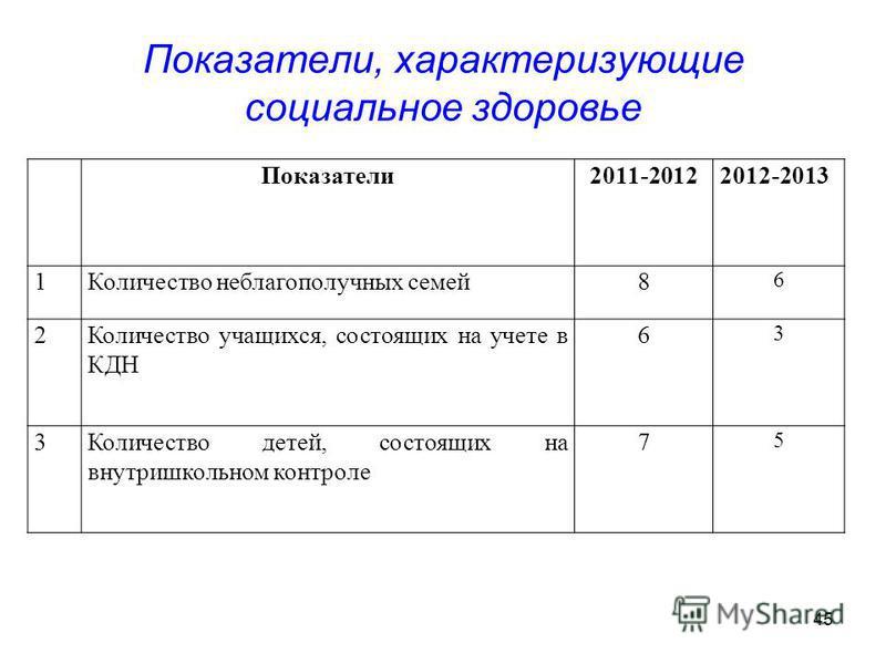 45 Показатели, характеризующие социальное здоровье Показатели 2011-20122012-2013 1Количество неблагополучных семей 8 6 2Количество учащихся, состоящих на учете в КДН 6 3 3Количество детей, состоящих на внутришкольном контроле 7 5