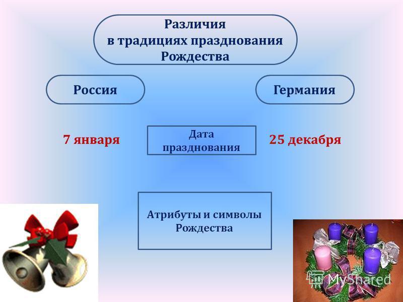 Россия Германия Различия в традициях празднования Рождества Дата празднования 7 января 25 декабря Атрибуты и символы Рождества