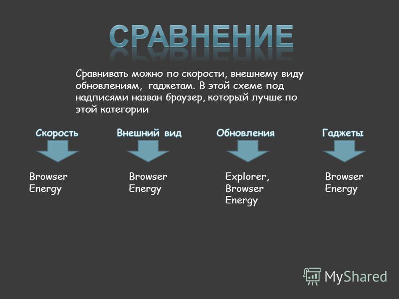 Сравнивать можно по скорости, внешнему виду обновлениям, гаджетам. В этой схеме под надписями назван браузер, который лучше по этой категории Browser Energy Explorer, Browser Energy Browser Energy