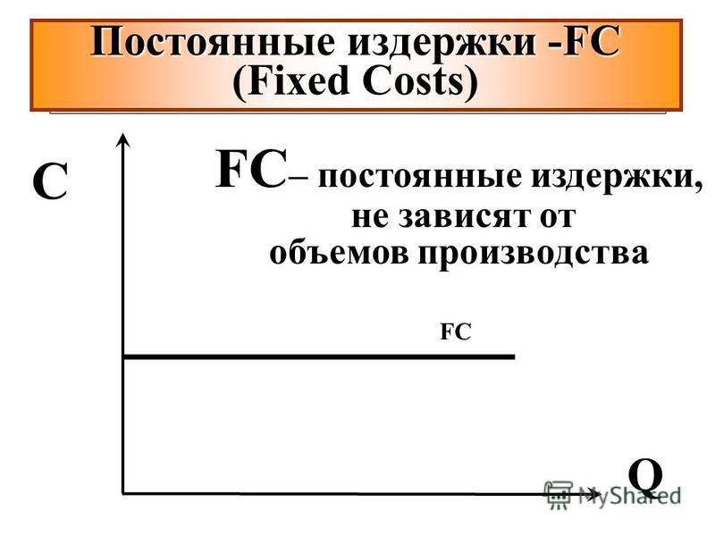 FCFC FC – постоянные издержки, не зависят от объемов производства Постоянные издержки -FC Постоянные издержки -FC (Fixed Costs) Q C
