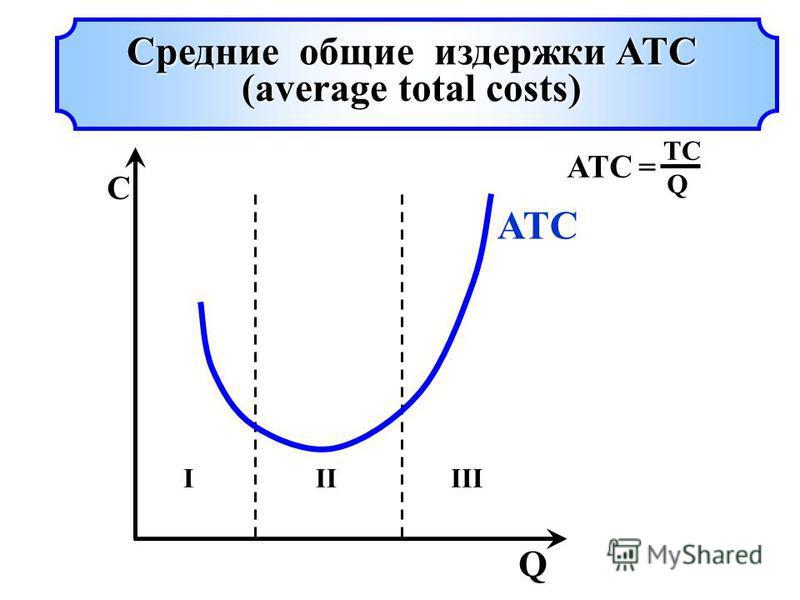 ATC = TCTC Q Q C IIIIII ATC Средние общие издержки ATC (average total costs)