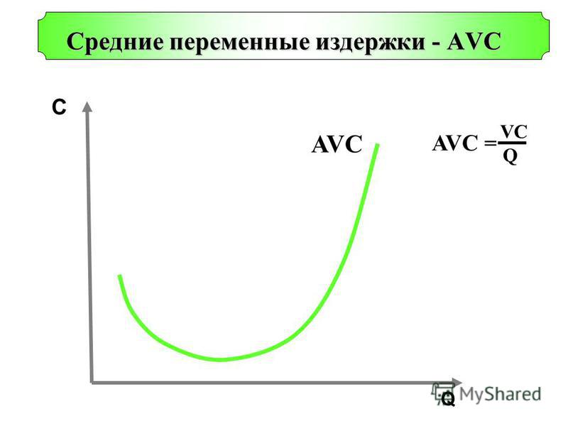Q С Cредние переменные издержки - AVС AVC AVC = VCVC Q