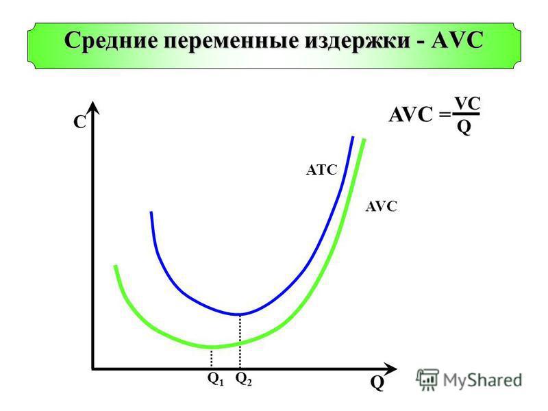 Q1Q1 Q2Q2 C Q ATC AVC Cредние переменные издержки - AVС AVC = VCVC Q