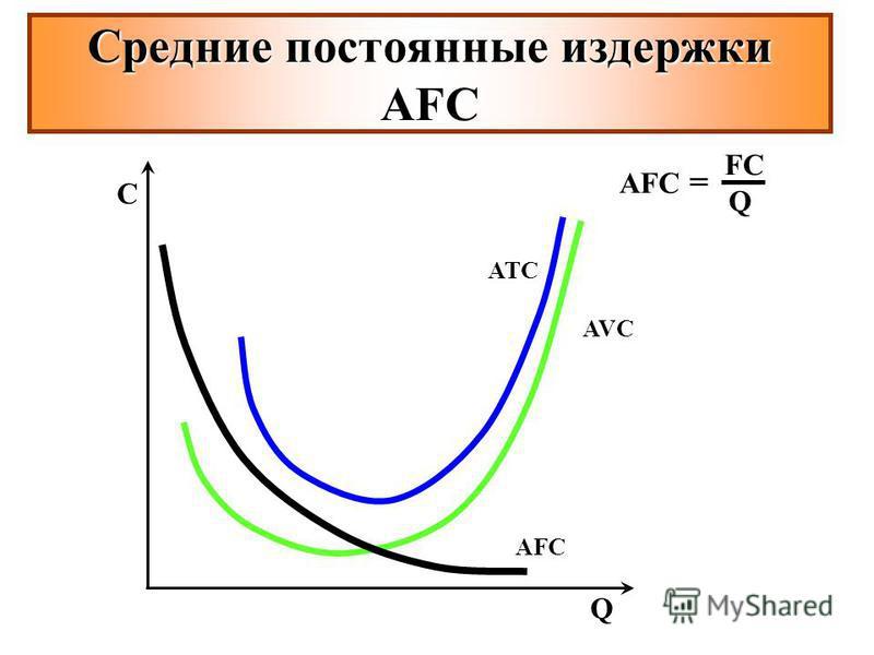 Средние постоянные издержки AFС C Q ATC AVC AFC AFC = FCFC Q