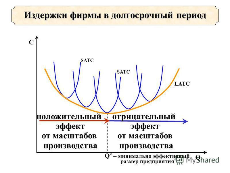 Издержки фирмы в долгосрочный период отрицательный эффект от масштабов производства Q * – минимально эффективный размер предприятия SATC положительный эффект от масштабов производства LATC Q C