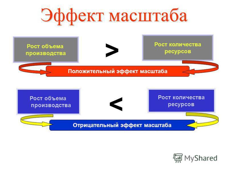 Эффект масштаба Рост объема производства Рост количества ресурсов > Положительный эффект масштаба Рост объема производства Рост количества ресурсов < Отрицательный эффект масштаба