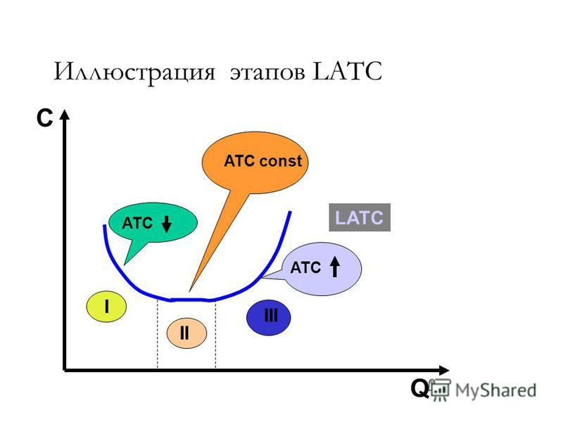 LATC ATC I III II ATC const Q С Иллюстрация этапов LATC