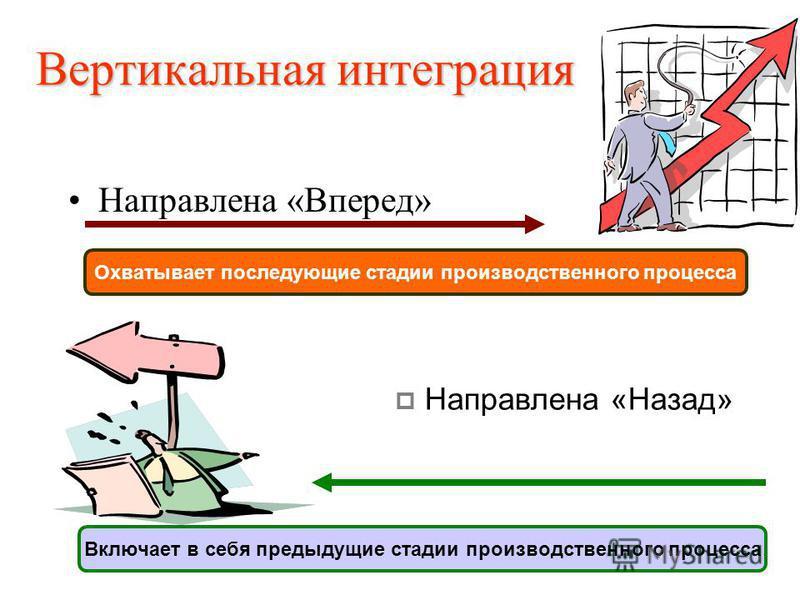 Вертикальная интеграция Направлена «Вперед» Охватывает последующие стадии производственного процесса Направлена «Назад» Включает в себя предыдущие стадии производственного процесса