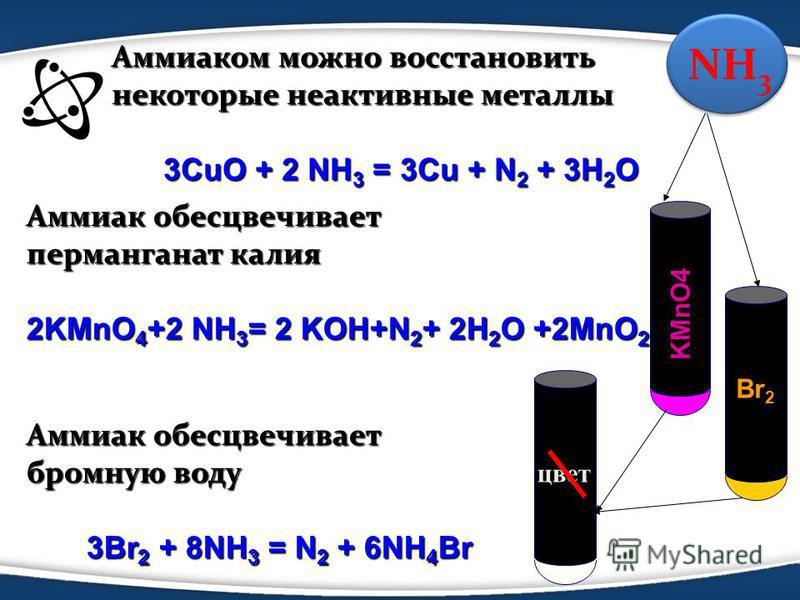 Аммиаком можно восстановить некоторые неактивные металлы 3CuO + 2 NH 3 = 3Cu + N 2 + 3H 2 O 3CuO + 2 NH 3 = 3Cu + N 2 + 3H 2 O Аммиак обесцвечивает перманганат калия 2KMnO 4 +2 NH 3 = 2 KOH+N 2 + 2H 2 O +2MnO 2 Аммиак обесцвечивает бромную воду 3Br 2