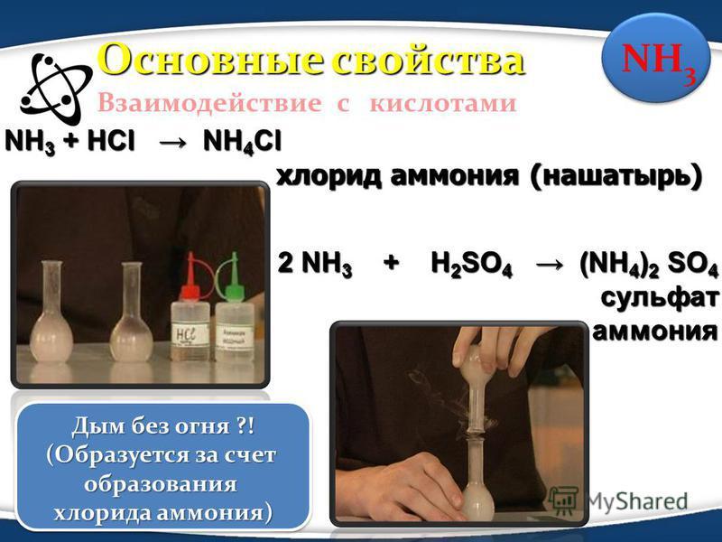 NH 3 + HCl NH 4 Cl хлорид аммония (нашатырь) хлорид аммония (нашатырь) 2 NH 3 + H 2 SO 4 (NH 4 ) 2 SO 4 сульфат сульфат аммония аммония Взаимодействие с кислотами NH 3 Дым без огня ?! (Образуется за счет образования хлорида аммония) Дым без огня ?! (