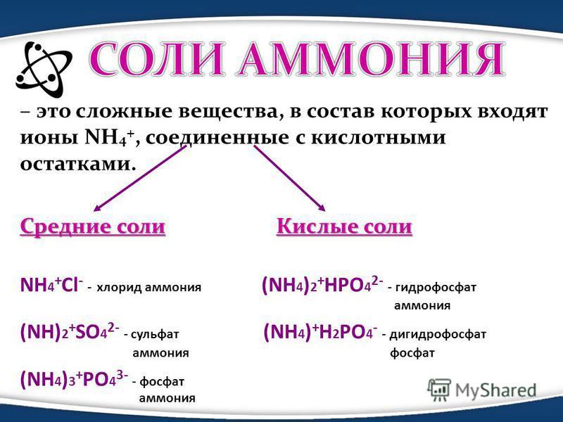 – это сложные вещества, в состав которых входят ионы NH 4 +, соединенные с кислотными остатками. Средние соли Кислые соли Средние соли Кислые соли NH 4 + Cl - - хлорид аммония (NH 4 ) 2 + HPO 4 2- - гидрофосфат аммония (NH) 2 + SO 4 2- - сульфат (NH