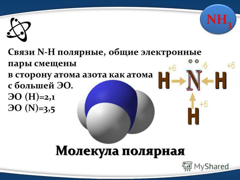 Связи N-H полярные, общие электронные пары смещены в сторону атома азота как атома с большей ЭО. ЭО (Н)=2,1 ЭО (N)=3,5 Молекула полярная Молекула полярная NH 3