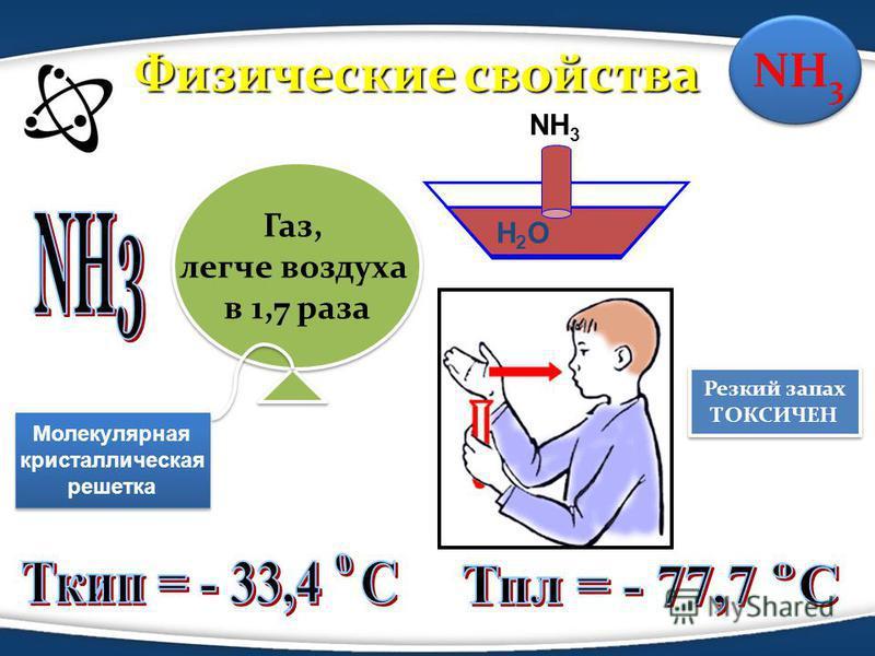 Газ, легче воздуха в 1,7 раза Газ, легче воздуха в 1,7 раза H2OH2O NH 3 Физические свойства Физические свойства Резкий запах ТОКСИЧЕН Резкий запах ТОКСИЧЕН Молекулярная кристаллическая решетка Молекулярная кристаллическая решетка