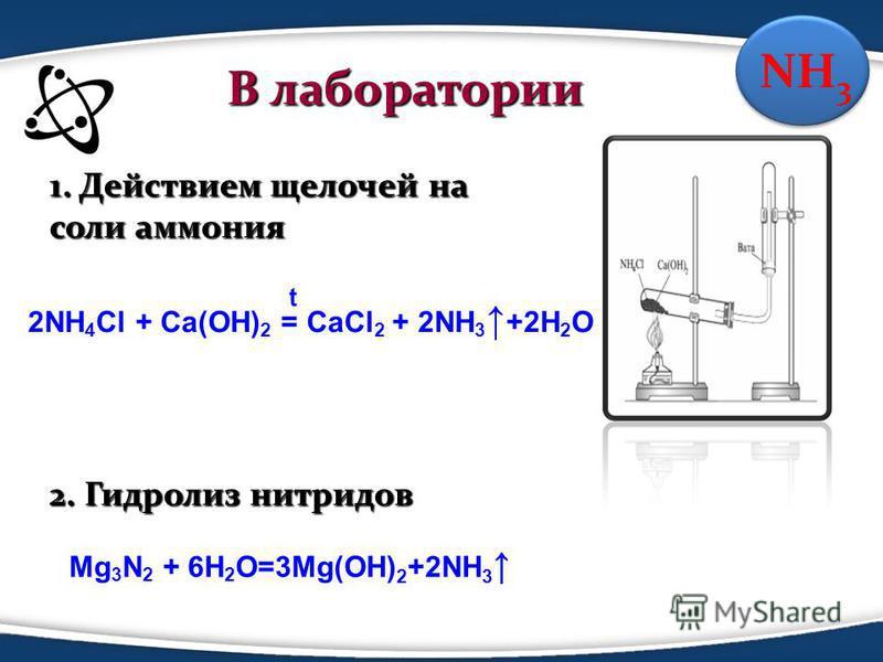 В лаборатории В лаборатории 1. Действием щелочей на соли аммония 2. Гидролиз нитридов 2NH 4 Cl + Ca(OH) 2 = CaCl 2 + 2NH 3 +2H 2 O t Mg 3 N 2 + 6H 2 O=3Mg(OH) 2 +2NH 3 NH 3