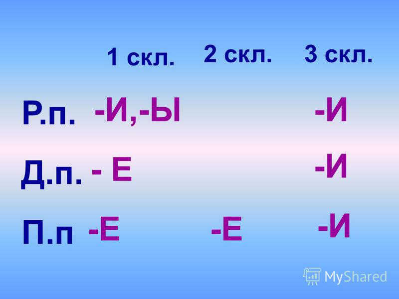 Р.п. Д.п. П.п 1 скл. 3 скл. -И,-Ы -И -И -И - Е 2 скл. -Е