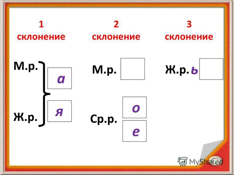 1 склонение 2 склонение 3 склонение Ж.р. М.р. Ср.р. М.р.Ж.р. а я о е ь