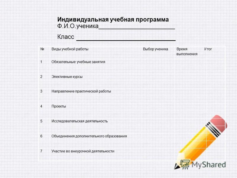 Индивидуальная учебная программа Ф.И.О.ученика_______________________ Класс _________________ Участие во внеурочной деятельности 7 Объединения дополнительного образования 6 Исследовательская деятельность 5 Проекты 4 Направление практической работы 3