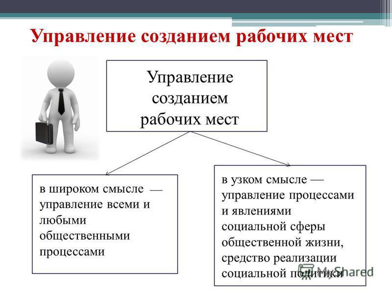 Управление созданием рабочих мест в широком смысле управление всеми и любыми общественными процессами в узком смысле управление процессами и явлениями социальной сферы общественной жизни, средство реализации социальной политики