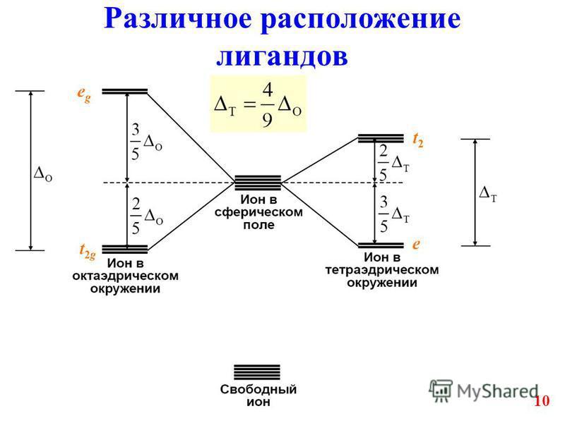 10 Различное расположение лигандов