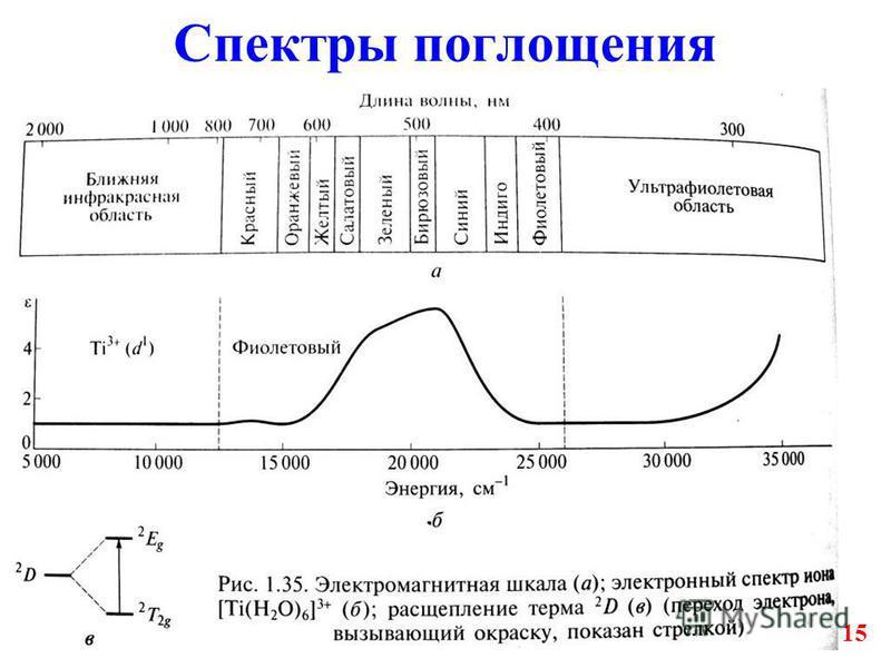 15 Спектры поглощения