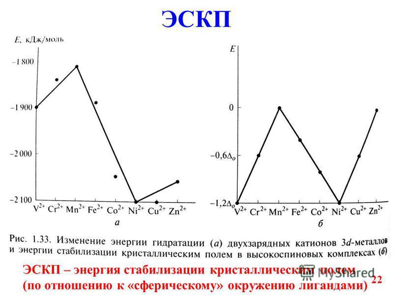 22 ЭСКП ЭСКП – энергия стабилизации кристаллическим полем (по отношению к «сферическому» окружению лигандами)