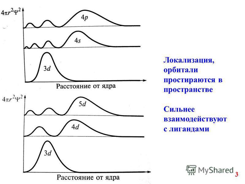 3 Локализация, орбитали простираются в пространстве Сильнее взаимодействуют с лигандами