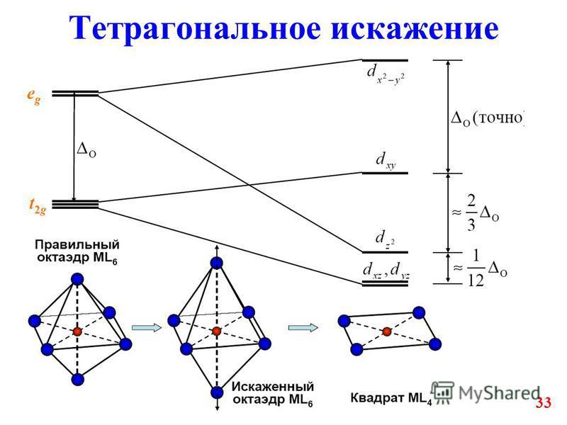 33 Тетрагональное искажение