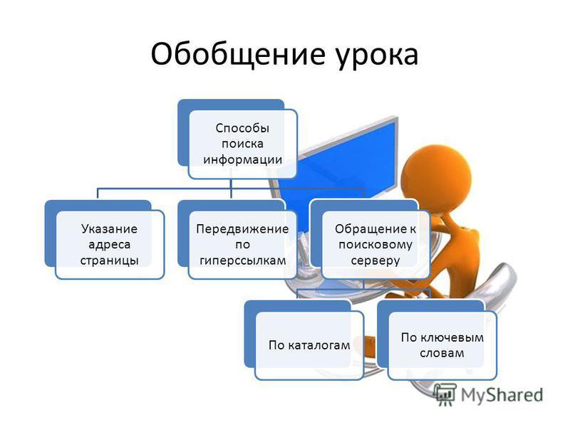 Обобщение урока Способы поиска информации Указание адреса страницы Передвижение по гиперссылкам Обращение к поисковому серверу По каталогам По ключевым словам