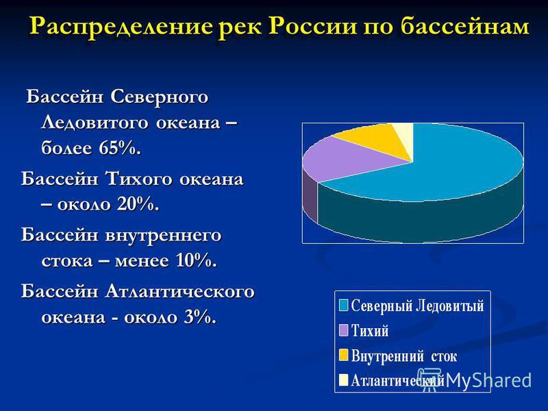 Распределение рек России по бассейнам Бассейн Северного Ледовитого океана – более 65%. Бассейн Северного Ледовитого океана – более 65%. Бассейн Тихого океана – около 20%. Бассейн внутреннего стока – менее 10%. Бассейн Атлантического океана - около 3%