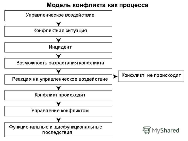 Модель конфликта как процесса