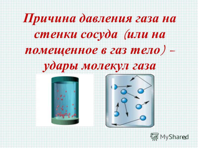 13 Причина давления газа на стенки сосуда ( или на помещенное в газ тело ) – удары молекул газа