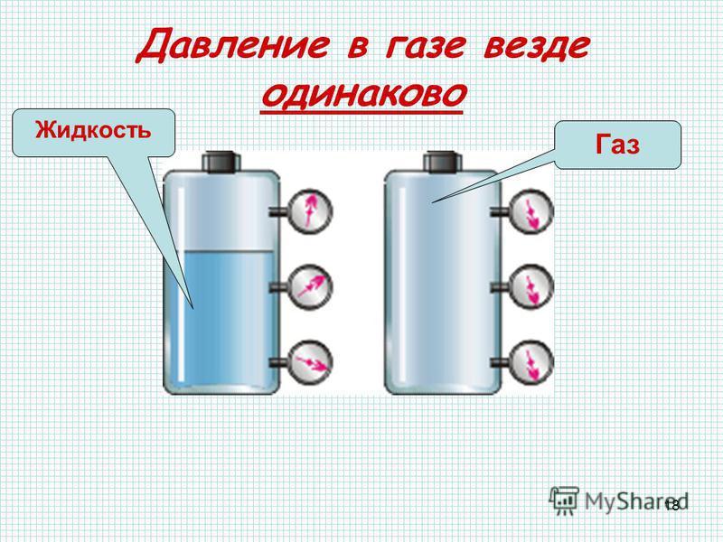 18 Давление в газе везде одинаково Газ Жидкость