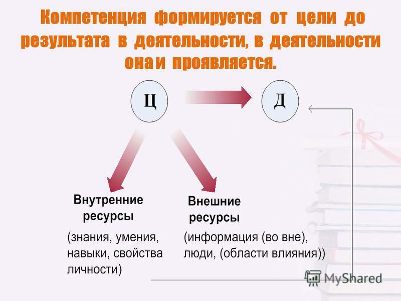 Компетенция формируется от цели до результата в деятельности, в деятельности она и проявляется.